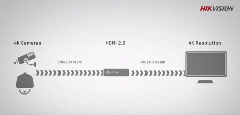 กล้อวงจรปิด Hikvision 4K