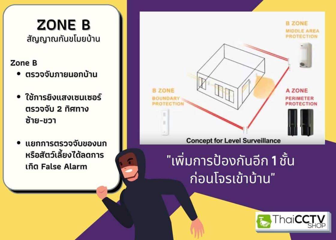 intrusion-alarm-zone-b