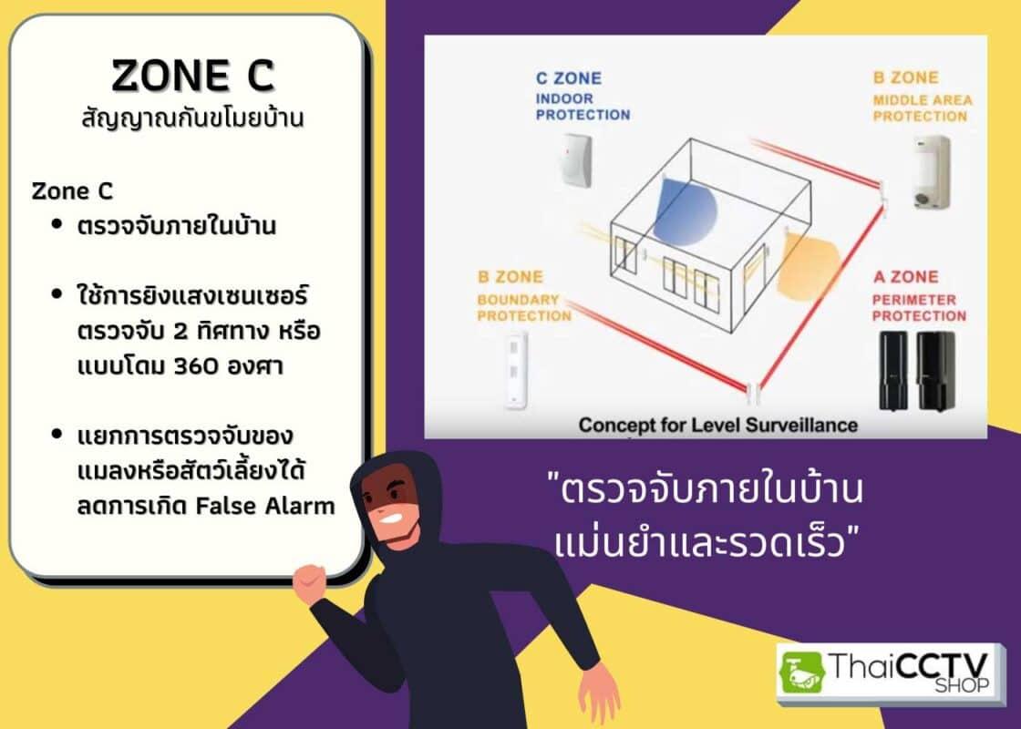 intrusion-alarm-zone-c